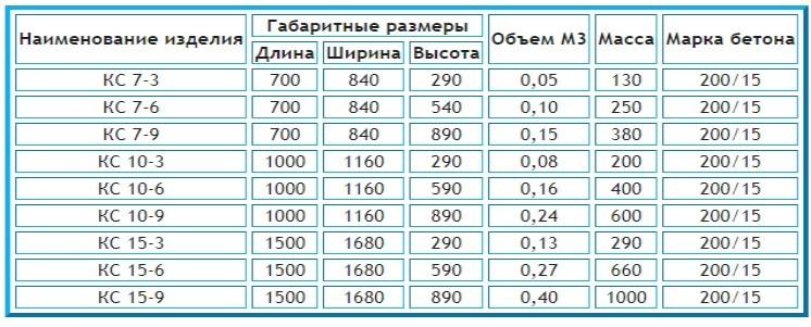 Таблица размеров и объема вместительности бетонных колец
